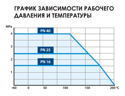 График зависимости температуры от давления для кранов Temper